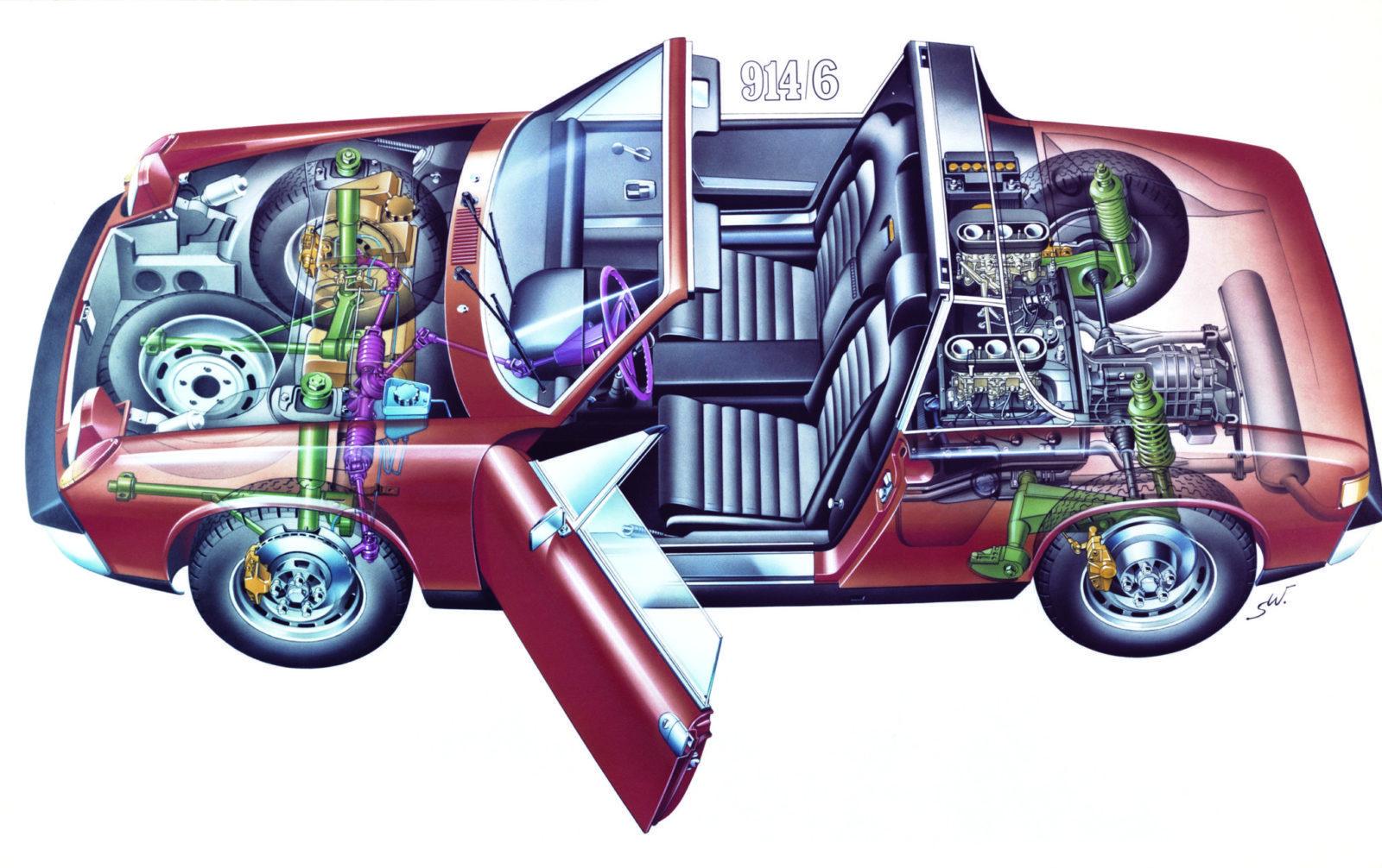 Wat is een echte? Wat met Bugatti's, Bentleys en Laverda SFC's gebeurde/gebeurt, dat geldt ook voor Porsche 914 zescilinders. Er zijn replica's op de markt. Een replica kan iemand heel gelukkig maken. Maar als die replica verkocht wordt als een 'Echte', dan gaat het wringen in het kosten/batenplaatje. Raadpleeg dus altijd een kenner voor controle van de motor- bak- en chassisnummers plus de specificaties. De originele blokken hebben nummers die heel krap om de 6400001-6420270 zitten. Dat nummer staat (in tegenstelling tot op de 911´s) boven op het blok bij het huis van de carter ontluchting. De zescilinder motor heeft en dry sump smeersysteem. De olie zit dus niet in het carter, maar in een olietank. Die zit links in het motorcompartiment, tussen binnen en buitenscherm. De beplating van de koeling moest aangepast worden om in de motorruimte van de 914 te passen. Omdat de carburateurs teveel plek innemen zit er geen ´regen afdruip scherm´ in de motorkap. Daardoor is die een ietsepietsie lichter en daarom konden er wat lichter motorkapveren gebruikt worden. Dat is liefdevol denkwerk in de details. De transmissie van de 914/6 is een gemodificeerde 901 versie. Die is best zeldzaam, en niet optimaal. Dit soort bakken schakelde niet zo lekker. Er zijn een paar 914/zessen gemaakt met Sportomatic bakken. De Zessen hadden vijfbouts naven en de meeste werden verkocht met de optinele Fuchs velgen. Ons fotomodel heeft trouwens ook zo'n velg in de reserveband. Dat is stijlvol en scheelt gedoe met verschillende pasbouten. Er kon ook voor Mahle velgen gekozen worden. Het carrosserie van de 914/6 had een aan het schutbord aangelaste motorsteun, Bij de viercilinders zitten er twee motorsteunen aan weerszijden van het blok. De zescilinder heeft een andere stuurkolom, stuurwiel en een ander contactslot.(Op het dashboard in plaats van op de stuurkolom). De voorruitsproeier was voorzien van een elektrisch pompje in plaats van dat hij op de druk van de reserveband werkte. De toerenteller